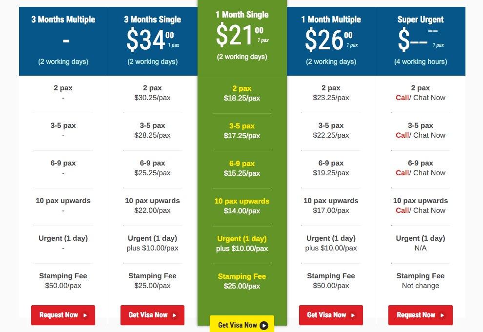 Vietnam Visa Prices